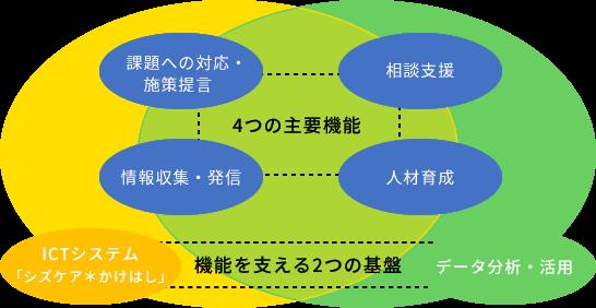 課題への対応・施策提言 相談支援 4つの主要機能 情報収集・発信 人材育成 ICTシステム( シズケア*かけはし ) 機能を支える2つの基盤 データ分析・活用